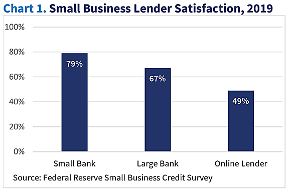 Graph showing Small Business Lender Satisfaction for 2019, Small Banks 79%, Large Banks 67%, Online Lenders 49%